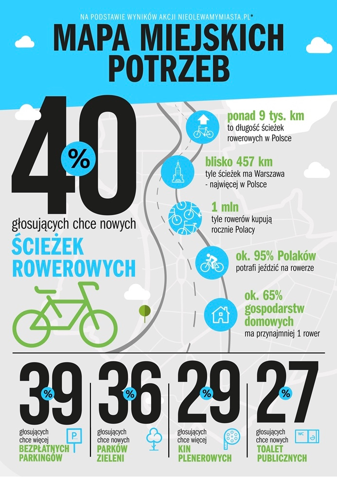 infografika_Mapa miejskich potrzeb (1)